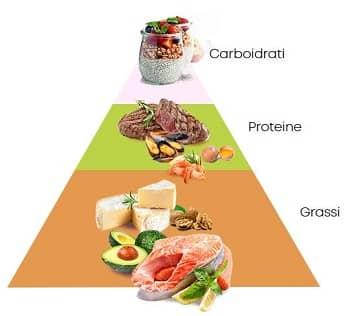 sestavine keto-diete